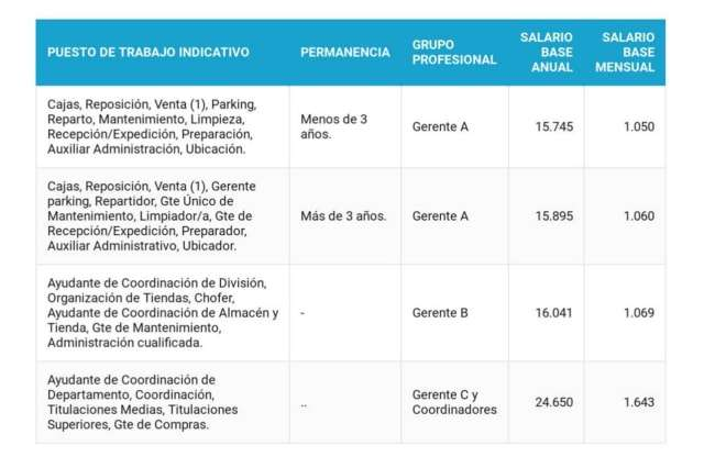 Tabla Salarial Mercadona